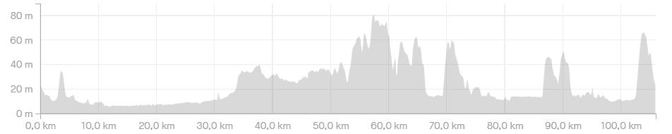 Hoogteprofiel De Proloog - 105 km - wielercafes.nl