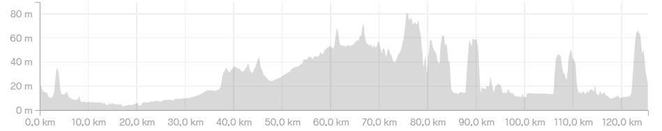 Hoogteprofiel De Proloog - 125 km - wielercafes.nl