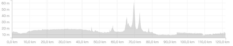 Hoogteprofiel Route Parijs is nog ver - 120km - wielercafes.nl