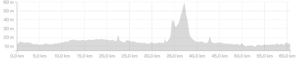 Hoogteprofiel Route Parijs is nog ver - 60km - wielercafes.nl