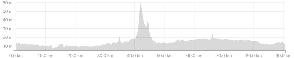 Hoogteprofiel Route Parijs is nog ver - 90km - wielercafes.nl