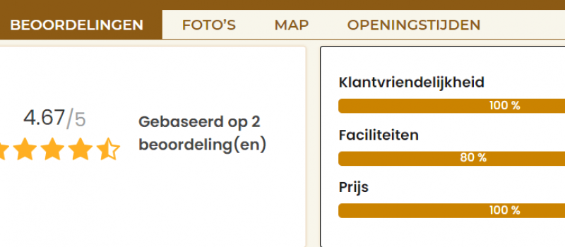 Beoordeling schrijven op Wielercafes.nl